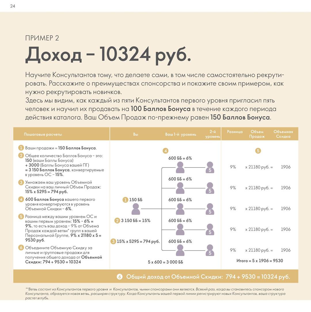 Пример расчёта ОС Орифлэйм Россия